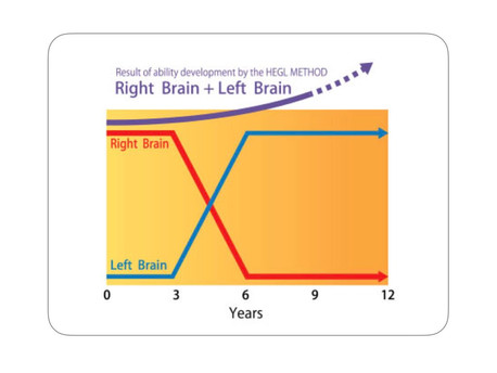 Why right brain education for my baby or toddler?