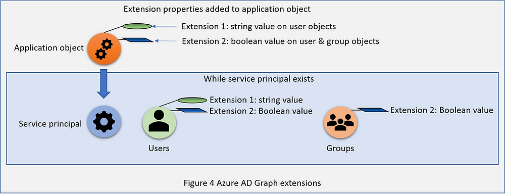 Illustration of how Azure AD Graph extensions work