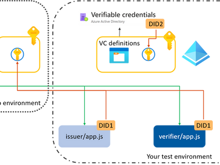 Issuing your own DIDs & VCs with Azure AD