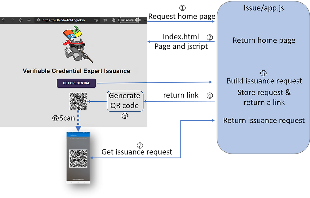 Diagram showing how a VC issuance request is generated and then retrieved by the Microsoft Authenticator