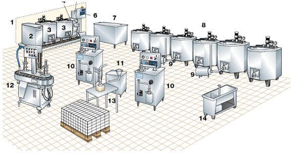 Линия по производству мороженного.jpg