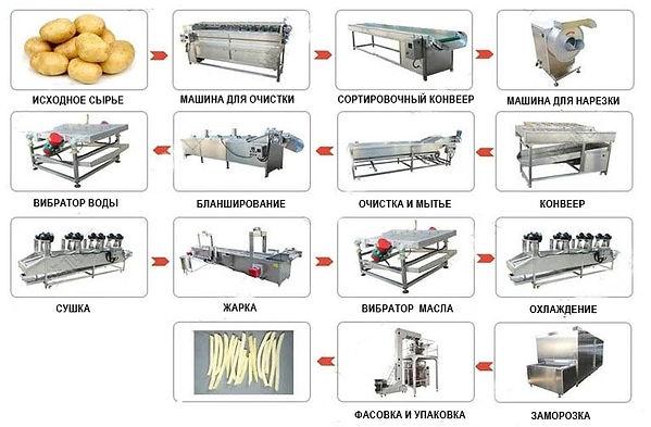 Линия для производства чипсов процесс пр