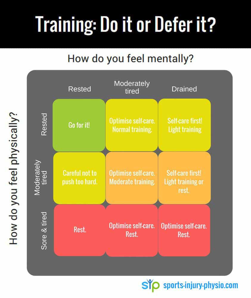 Table to help you decide if you should train or rest. If you're feeling mentally or physically drained you should optimise self-care. Image from Sports-Injury-Physio.com