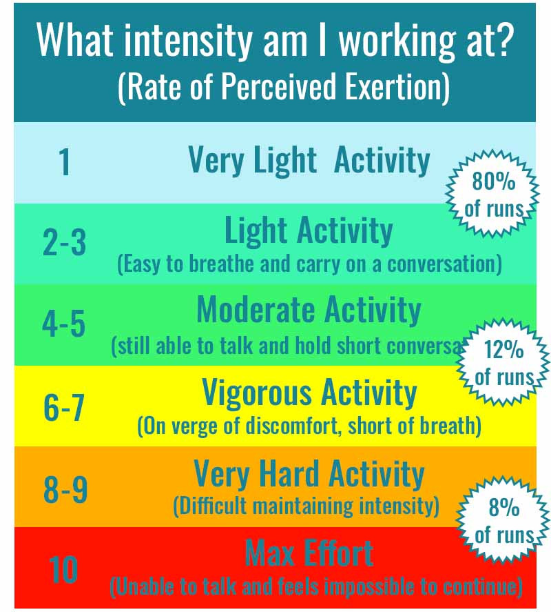 You can use the Rate Of Perceived Exertion Scale to work out your training intensity.