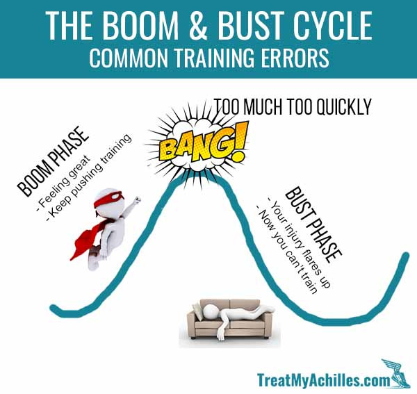 Be careful that you don't get stuck in a Boom and Bust cycle with your training.