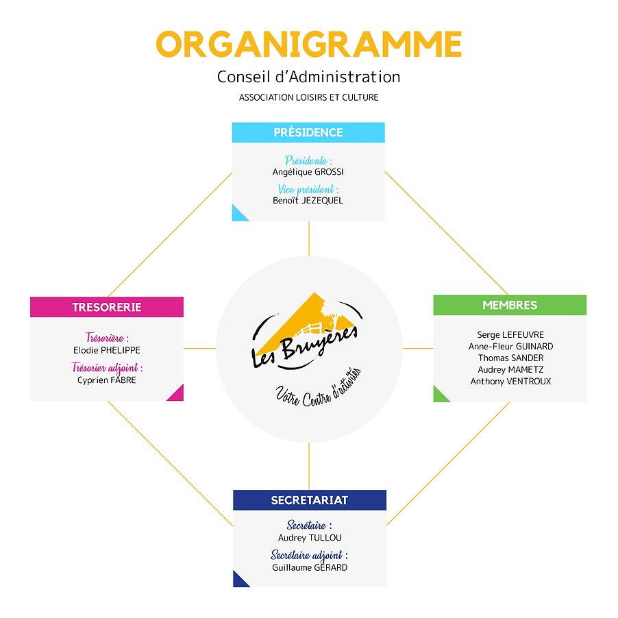 Organigrammes-CA.png