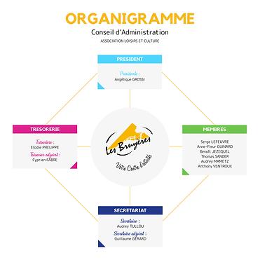 Organigramme CA.png