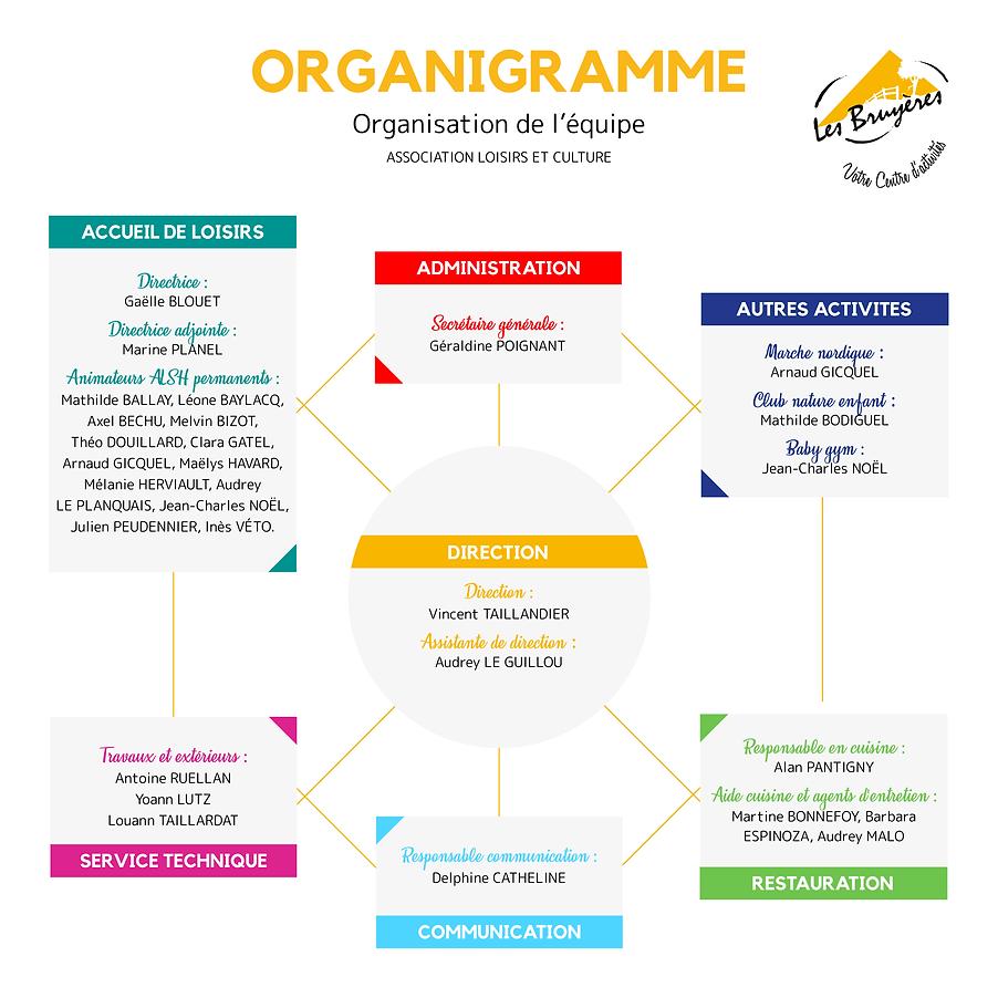 Organigrammes salarié.png