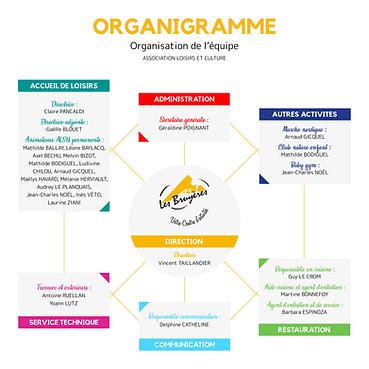 Organigramme salariés.png