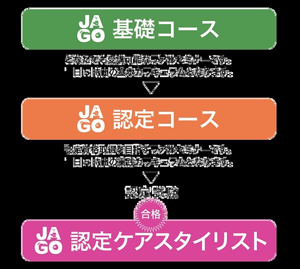 JAGO 日本エージングルーミング協会