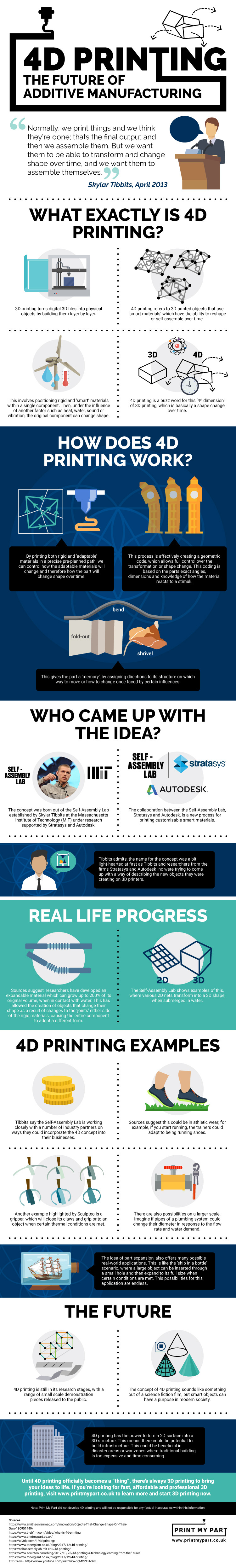 Infographic about 4D printing
