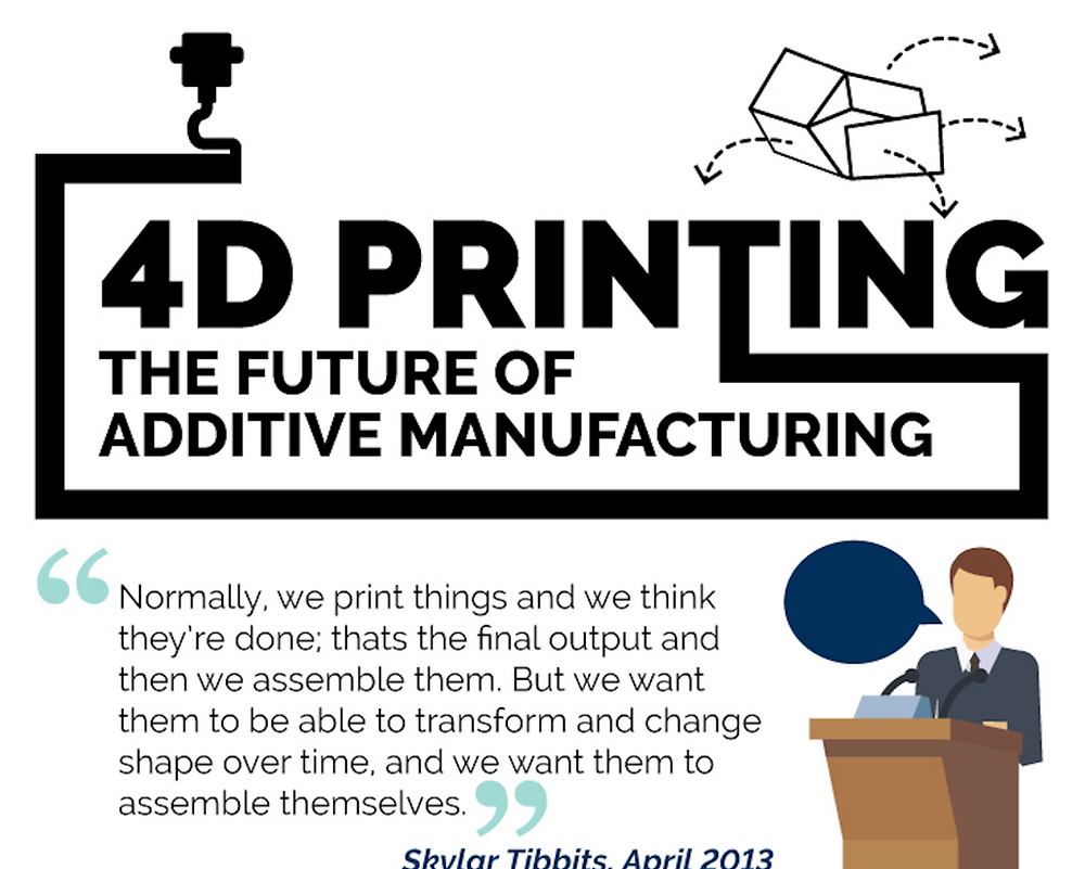 4D Printing Infographic Preview