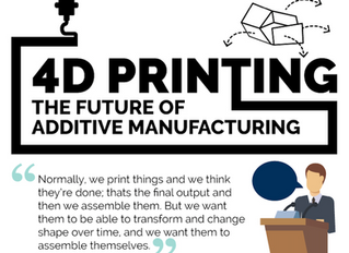 LEARN ABOUT 4D PRINTING - The Future of Additive Manufacturing