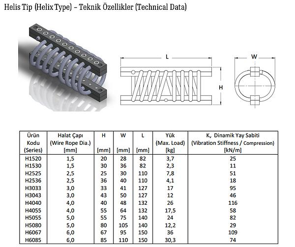 Helis Tip Titreşim İzolatörü - Helix Type Wire Rope Isolator