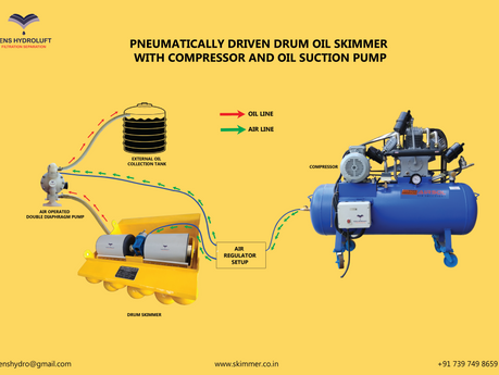 How are pneumatically driven oil skimmers essential?