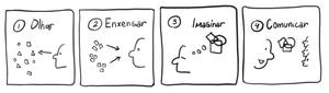 visual thinking sidanOrafa