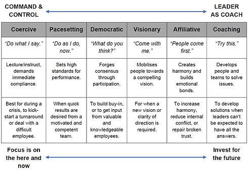 Leadership - Comparison of Leadership St