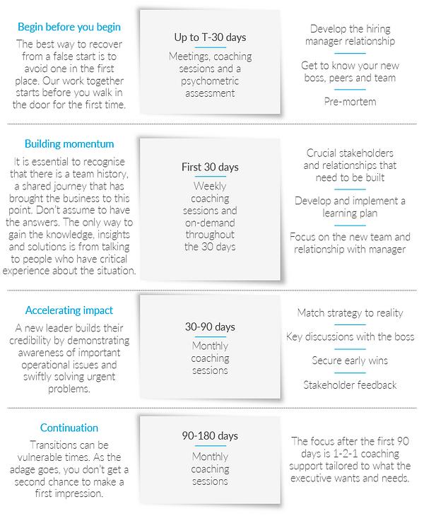 RYLN coaching framework summary table.pn