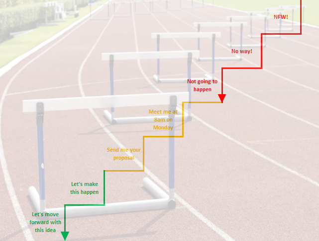 How to overcome initial rejection and how to step over a 7-foot hurdle