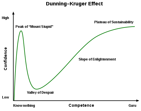 Diagram to show the Dunning-Kruger Effect