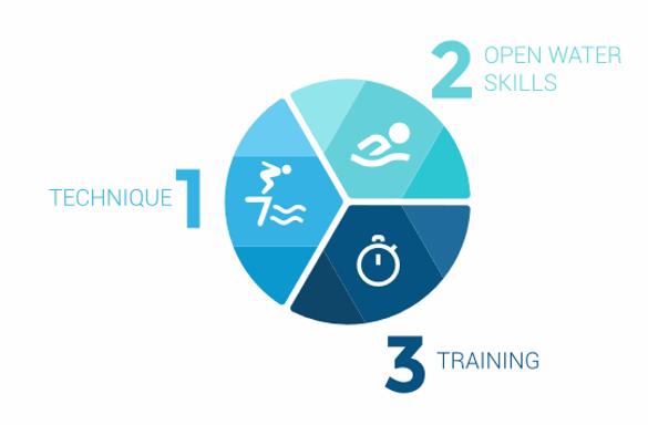 technique coaching skills