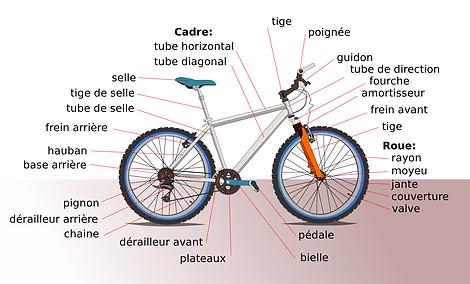 schéma d'un vélo avec légende