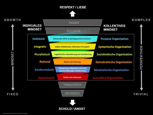 humanSpirit-Mindset-Evolution für Menschen in Organisationen