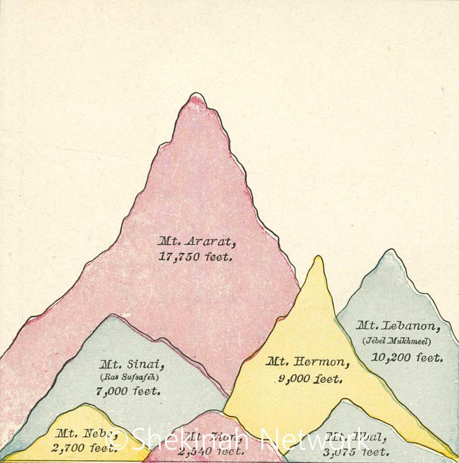 Bible Mountains
