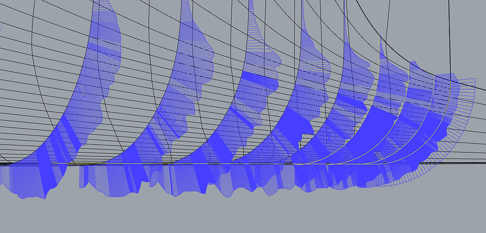 Curvature of lines projected to surface.