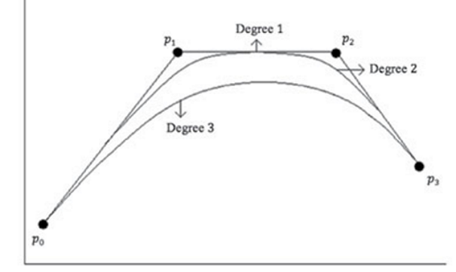 Here is an example of different spline degree with same control polygon.