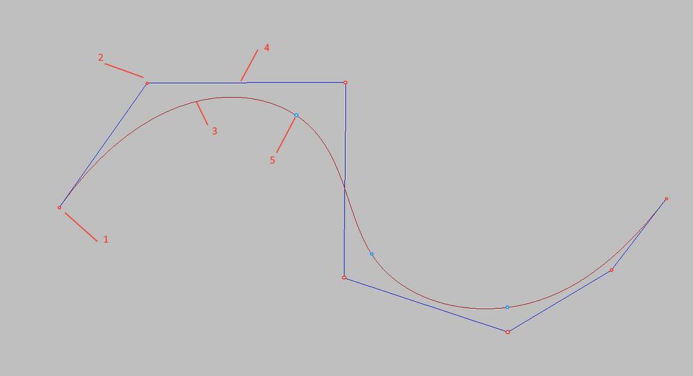Main elements of B-spline curve.