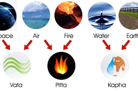 Le « tridosha » et les 5 éléments