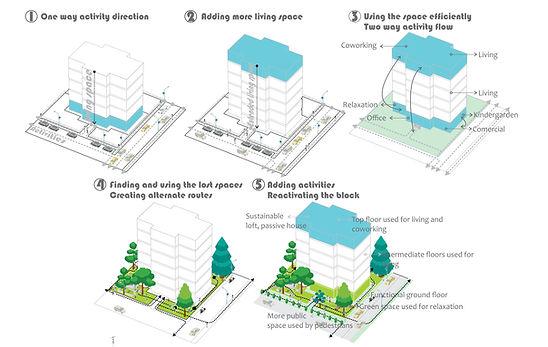 GE-310 Urban Proposal Explanation0.jpg