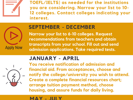 The Undergraduate Applicaiton Timeline