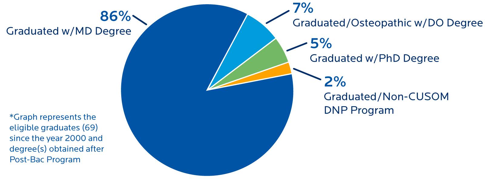 HS-MACA Grad Stats Infographic