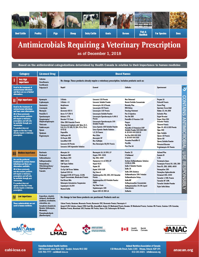 antimicrobials requiring a veterinary pr