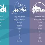 Seaworld Orlando Coaster Infographic