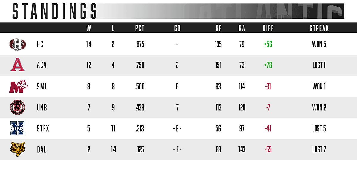 ACBA-STANDINGS1006F.png