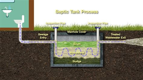 Well/ Septic Inspection