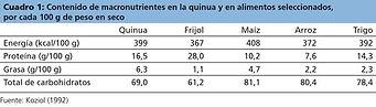 Contenido de macro nutrientes de la Quinua