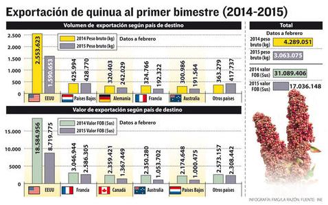 Precios Quinua febrero 2015.png