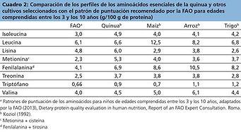 Comparación de los aminoacidos esenciales de quinua y otros cultivos