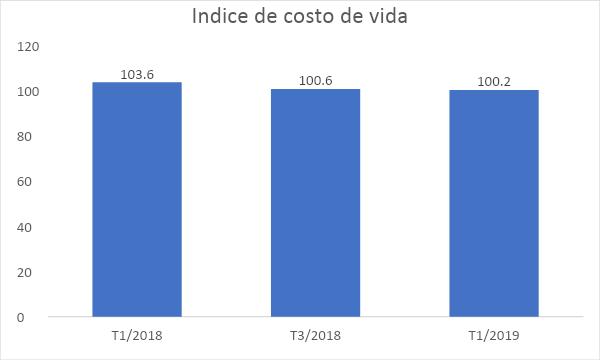 Leve baja el costo de vida para el primer trimestre de 2019