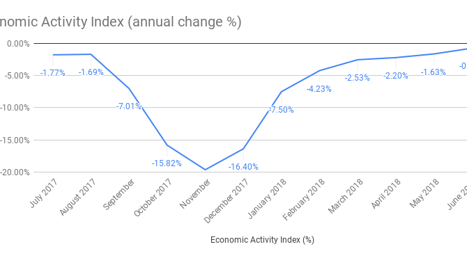 Economic activity index decreased 6.8% for fiscal year 2018