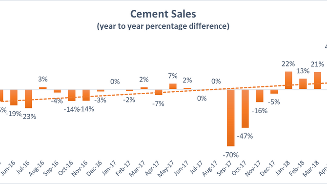 Cement sales increase 18% in june