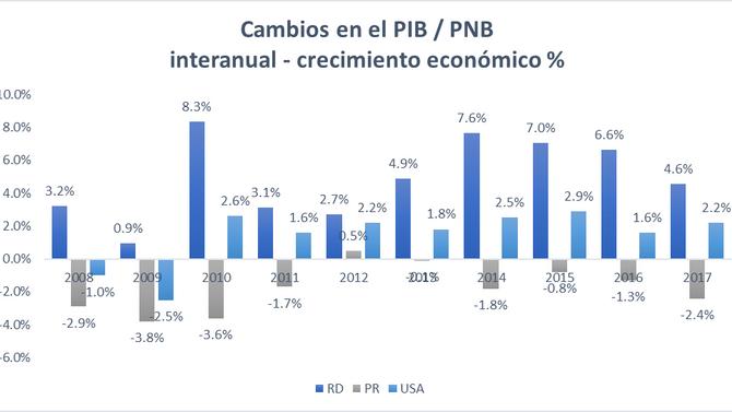 EU y PR: El desfase entre dos economías