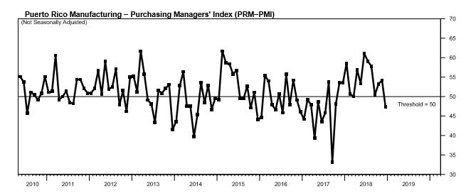 Manufacturing sector weakens in December