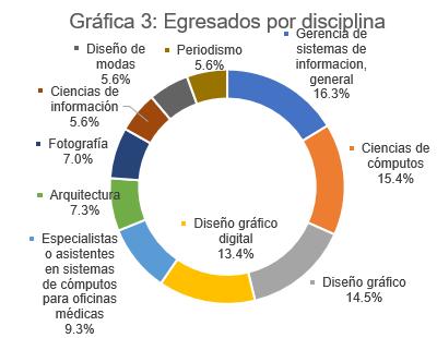 Fuente: Instituto de Estadísticas de Puerto Rico