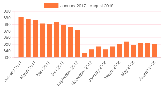 Agosto cierra con 25 mil empleos menos