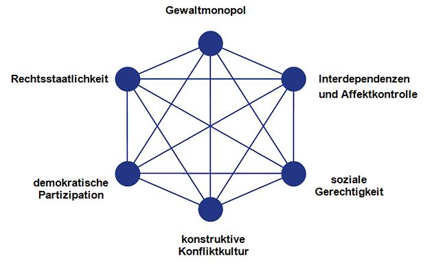 Zivilisatorisches Hexagon.png